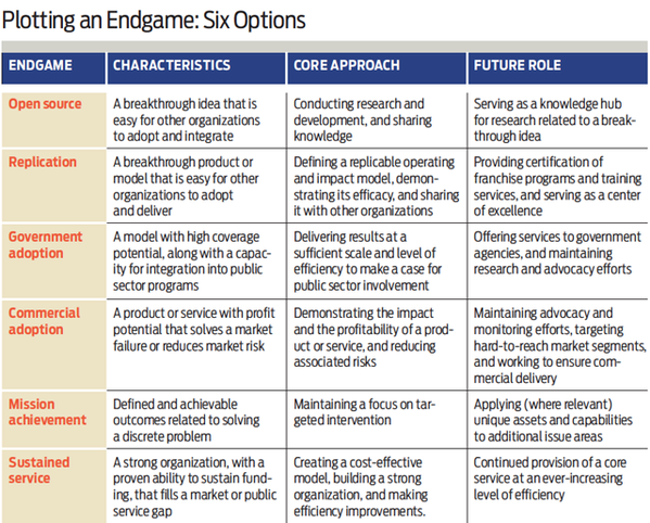 Plotting an Endgame: Six Options (Credit: Stanford Social Innovation Review)